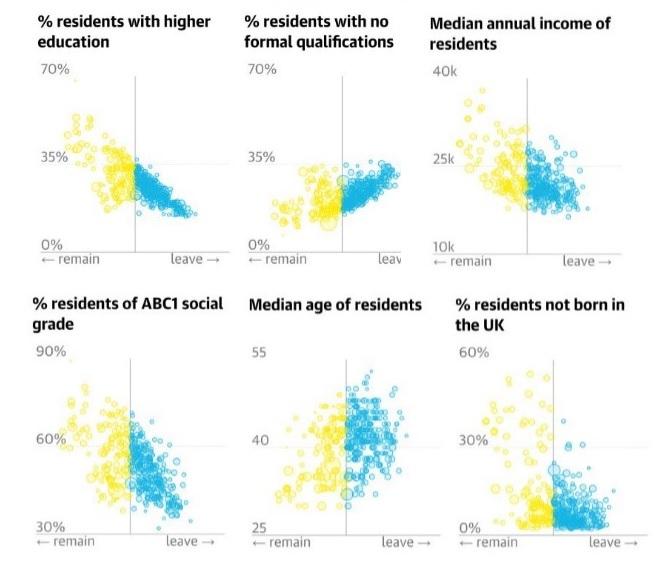 Brexit vote correlations