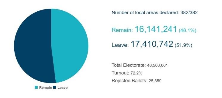 Electoral Commission_EU referendum results